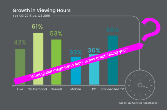 Conviva State of Streaming Report Q3 2018-2019